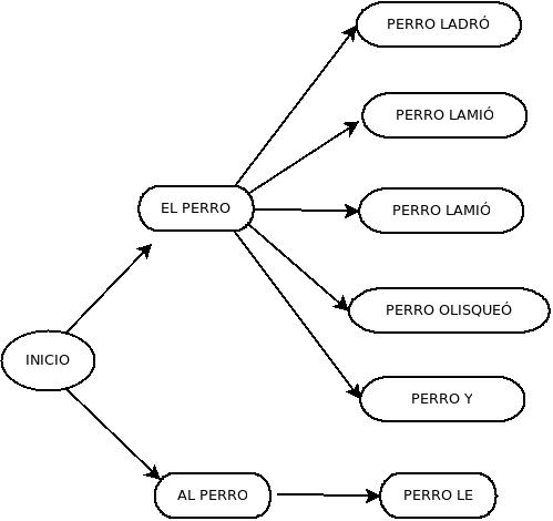 GrafoPerron